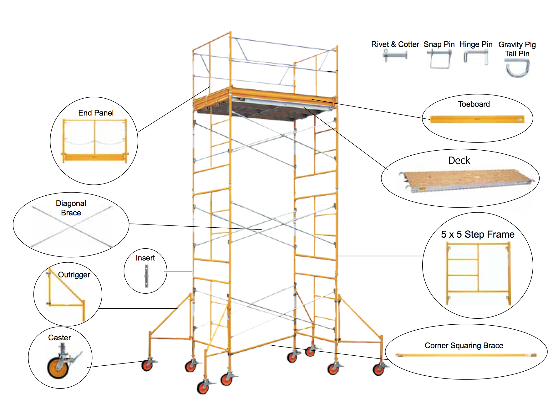 Edmonton Scaffolding Scaffold Diagram